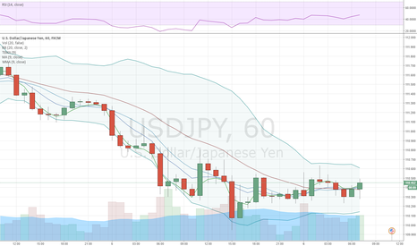 USDJPY: USD/JPY struggles to preserve the channel