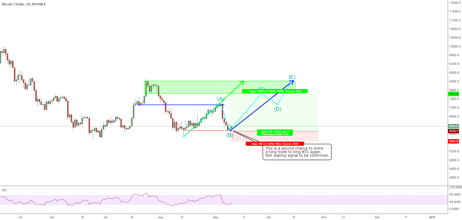 1009 BTC: second chance to bull