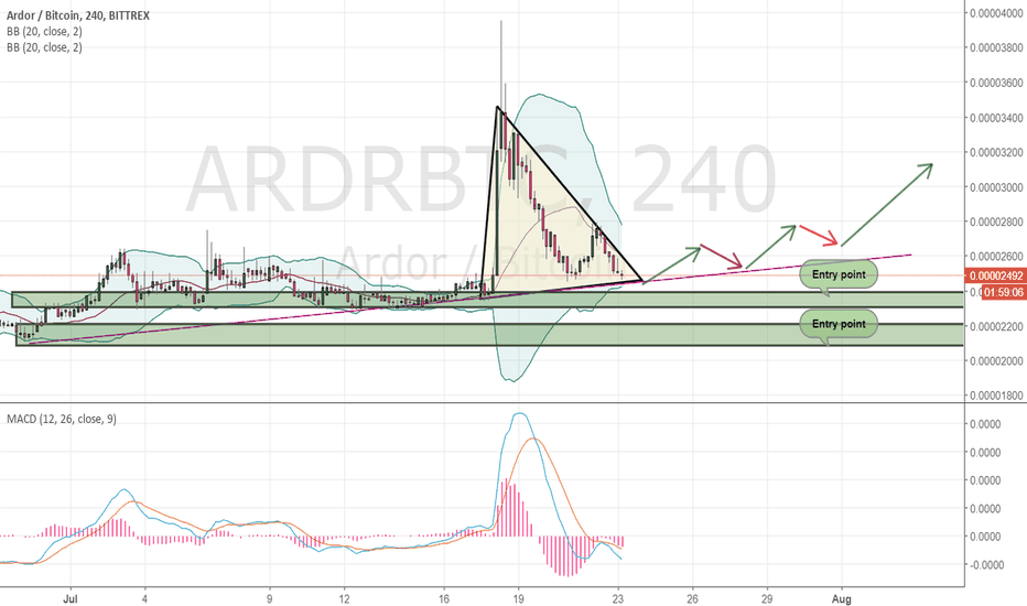 ARDRBTC: Long-term signal