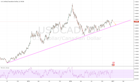 USDCAD: Shorting, however long term long