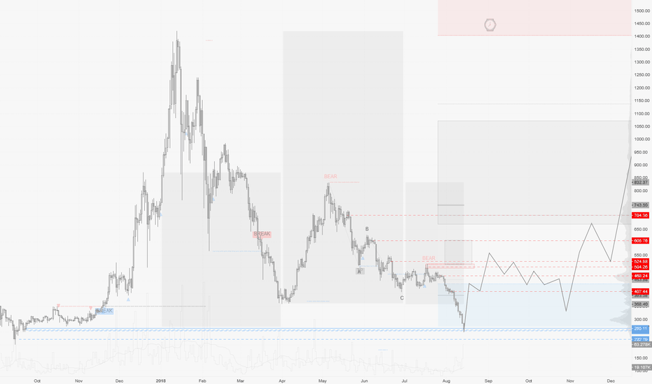 ETHUSD: ETHUSD / D1 : After months of patience, I'm triggering buy&hold
