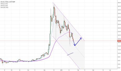 LTCUSD: LTC/USD - similar trend as BTC/USD