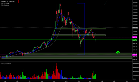BTCUSD: BTCUSD - Short into the 4300 area