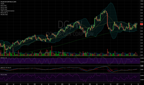 DG: $DG getting ready to fly