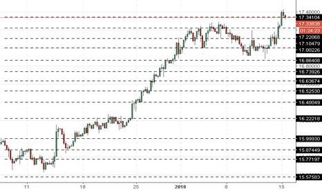 XAGUSD: XAG/USD: harga silver naik
