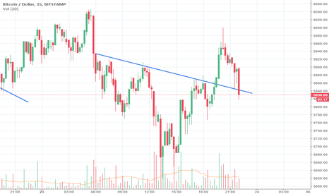 BTCUSD: Nice Long opportunity on Bitcoin