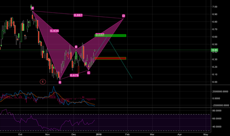 ABEV: Bearish Bat
