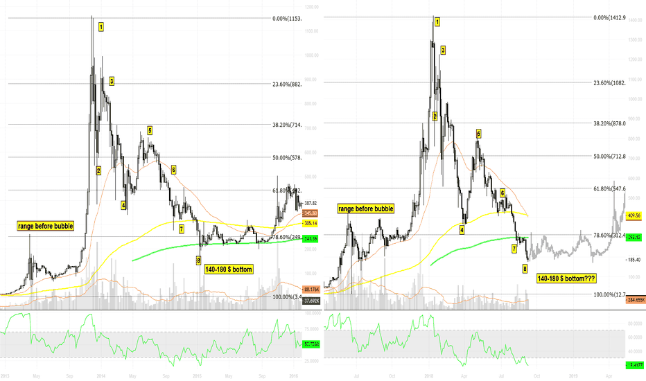 BTCUSD: ETHUSD Bubble VS BTCUSD 2013 Bubble