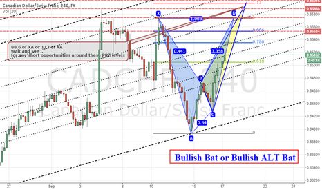 CADCHF: Possible of Bearish BAT or Bearish ALT BAT
