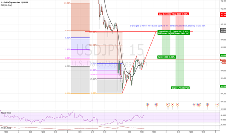 USDJPY: TREND CONTINUATION OPPORTUNITY