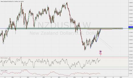 NZDUSD: NZDUSD Counter trend move