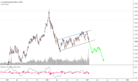 USDCAD: USDCAD Wait for the Breakdown of the Corrective Structure