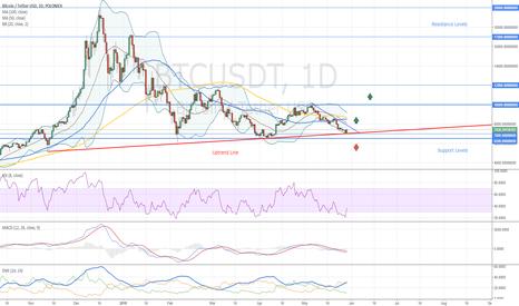 BTCUSDT: Bitcoin Support Holds The Market