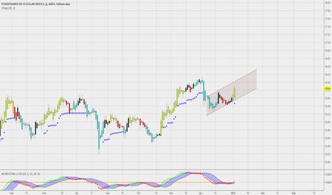 UUP: Индекс доллара- окончание бокового тренда.