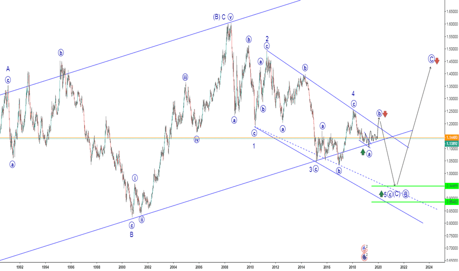 EURUSD: EURUSD -Trading plan for 5 year.
