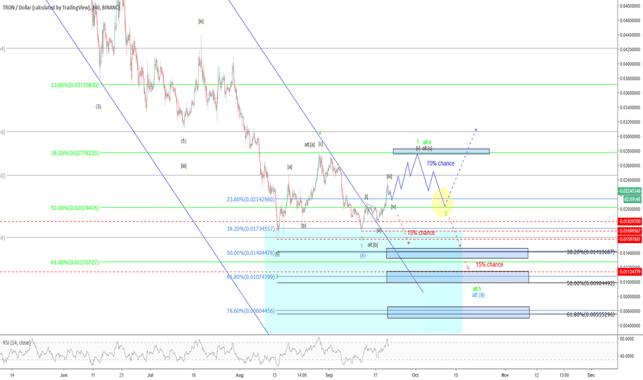 TRXUSD: Tron – small signs of life?