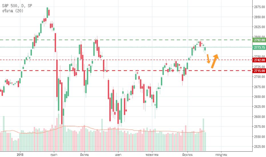 SPX: S&P500 18 – 22 Jun 2018