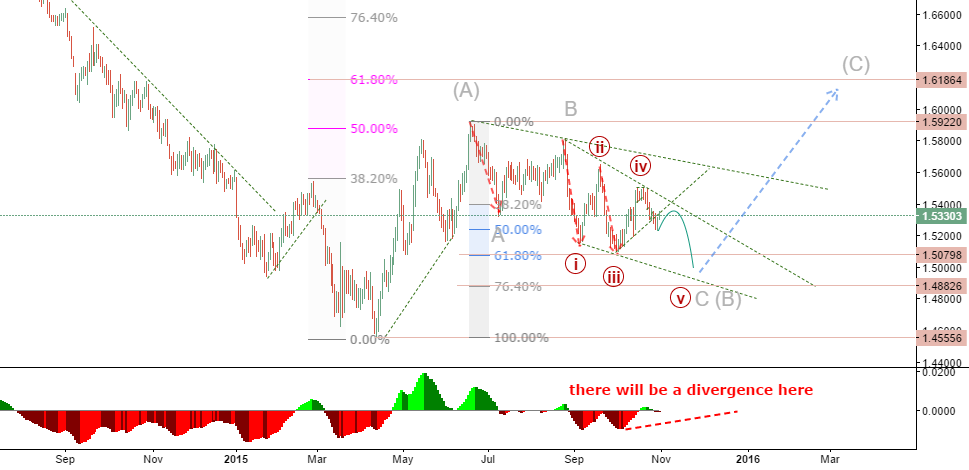 GBPUSD: Wave C would continue it