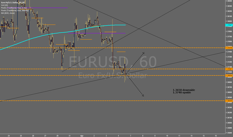 EURUSD: #NFP TRADING PLAN IDEAS
