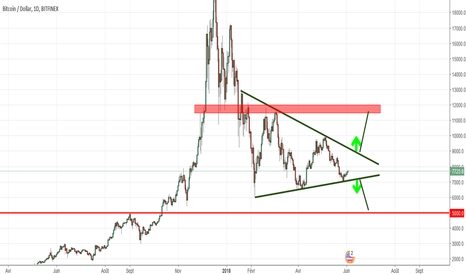 BTCUSD: Consolidation triangulaire