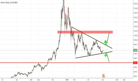 BTCUSD: Consolidation triangulaire