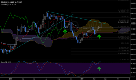 XAUUSD: XAUUSD: potential Kumo breakout on the weekly.
