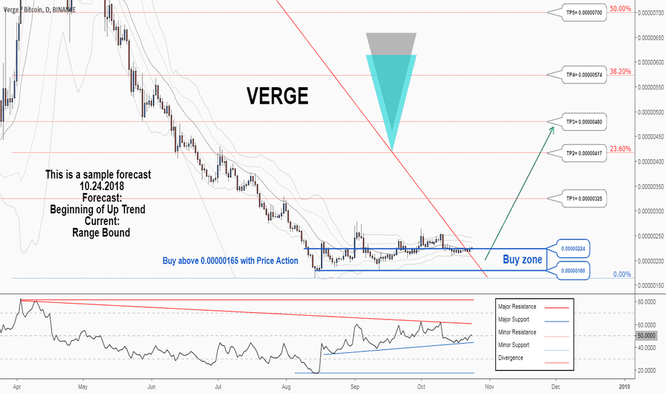 XVGBTC: There is a possibility for the beginning of an uptrend in XVGBTC