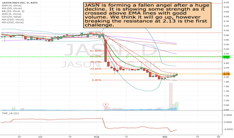 JASN: JASN- Long at the break of resistance at 2.13