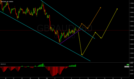 GBPAUD: GBPAUD, Which direction?