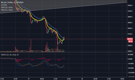 BTCUSD: Bitcoin Bullish  Macd/Ema Crossover possible bottom Short term ?