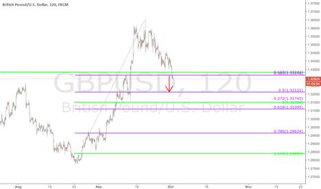 GBPUSD: $GBPUSD - 120 min chart