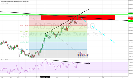 AUDNZD: Divergence on AN, Short for Now.