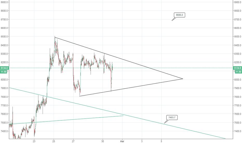 BTCUSD: образовался треугольник