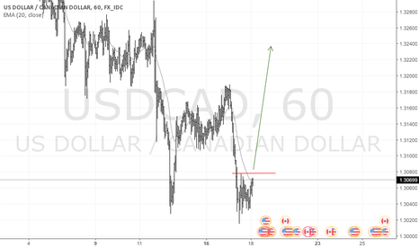 USDCAD: USDCAD seams LONG