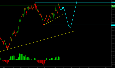 CADJPY: Possible corrective structure on CADJPY