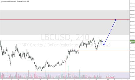 LBCUSD: LBCUSD retracement still not completed