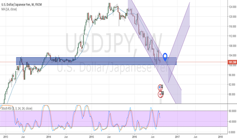 USDJPY: Possibly a long consolidation period | Weekly chart