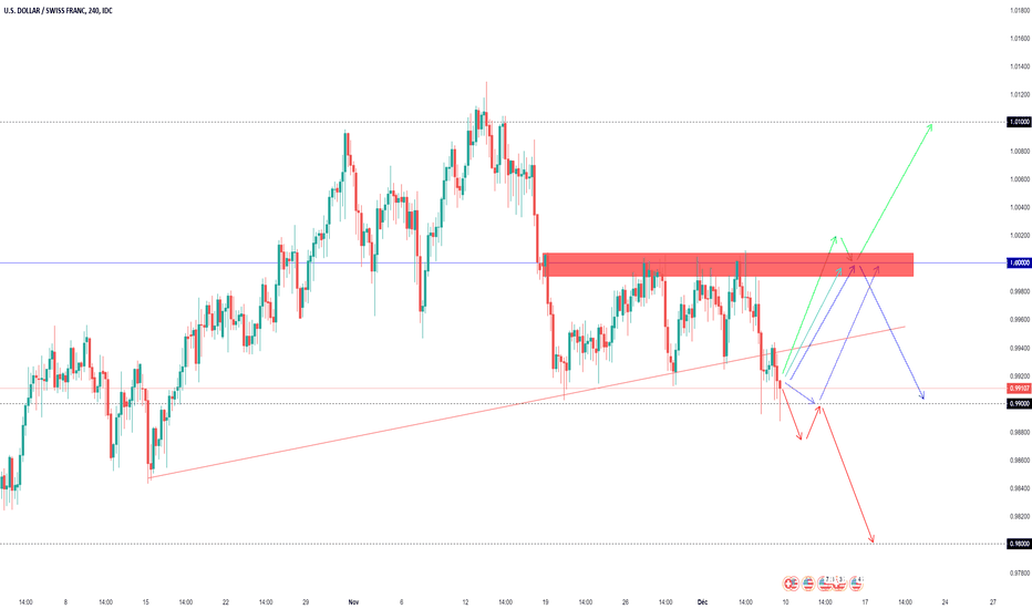 USDCHF: Projections Swing USDCHF (semaine dernière +100 +43 Pips)