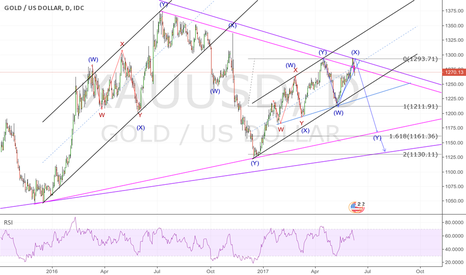XAUUSD: GOLD; the curious case of bearish gold