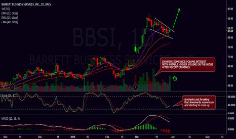 BBSI: Breakout flag