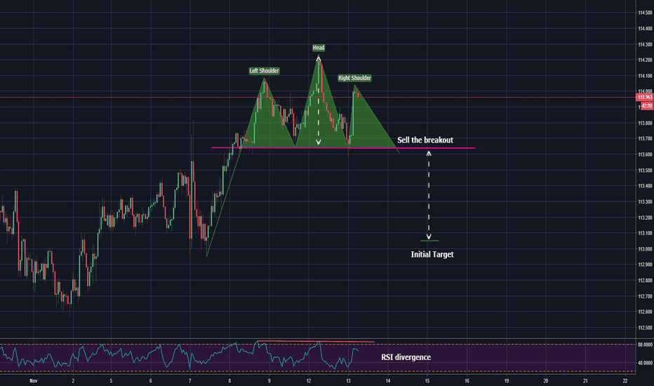 USDJPY: potential head and shoulders pattern