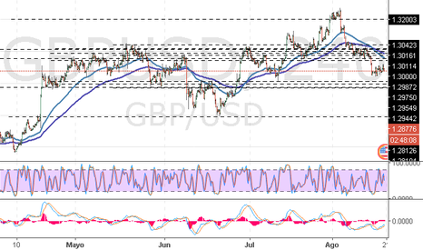 GBPUSD: GBP/USD: consolidación de la tendencia descendente