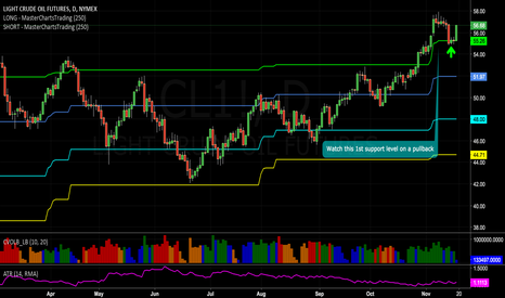 CL1!: #Oil bounced exactly off 1st support @ Green Line ..