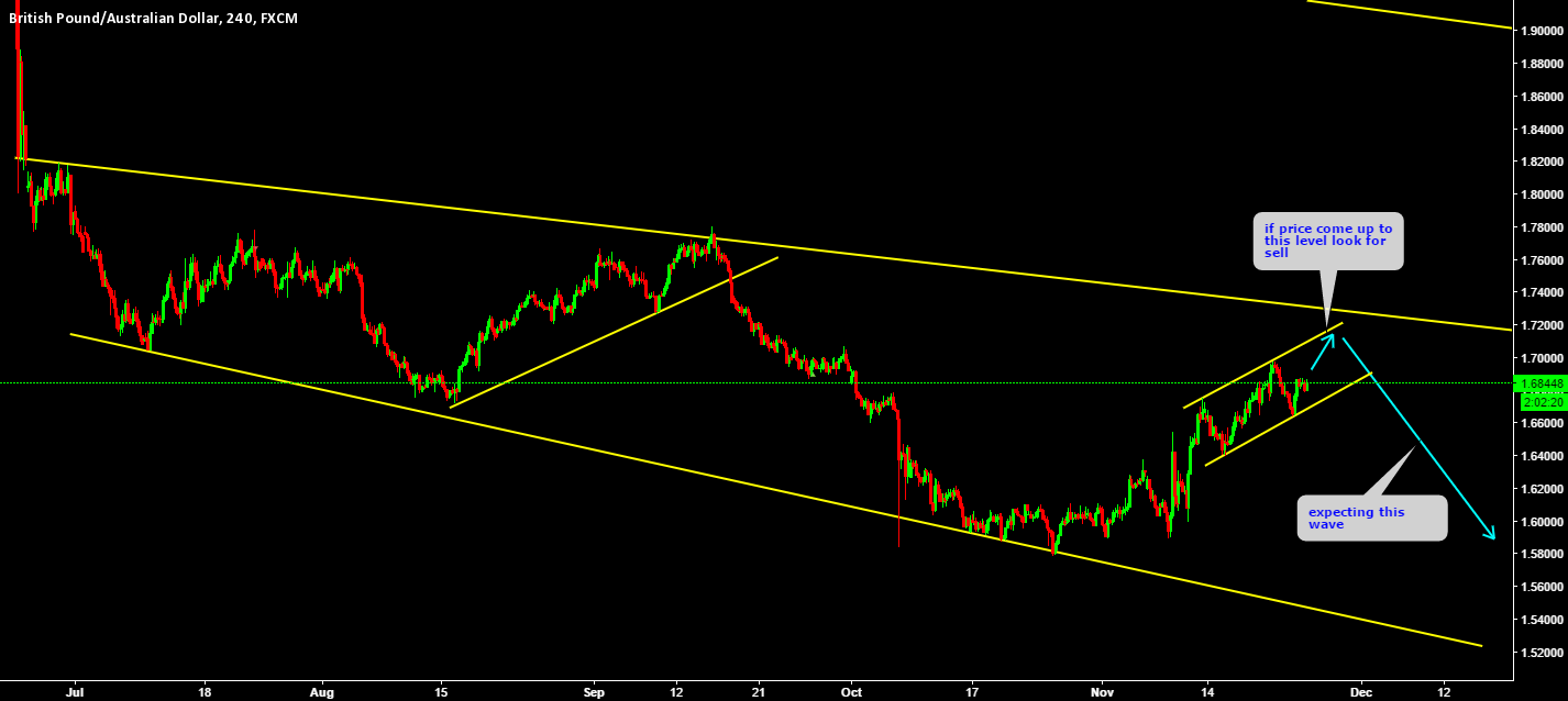 GBPAUD Short under channel line