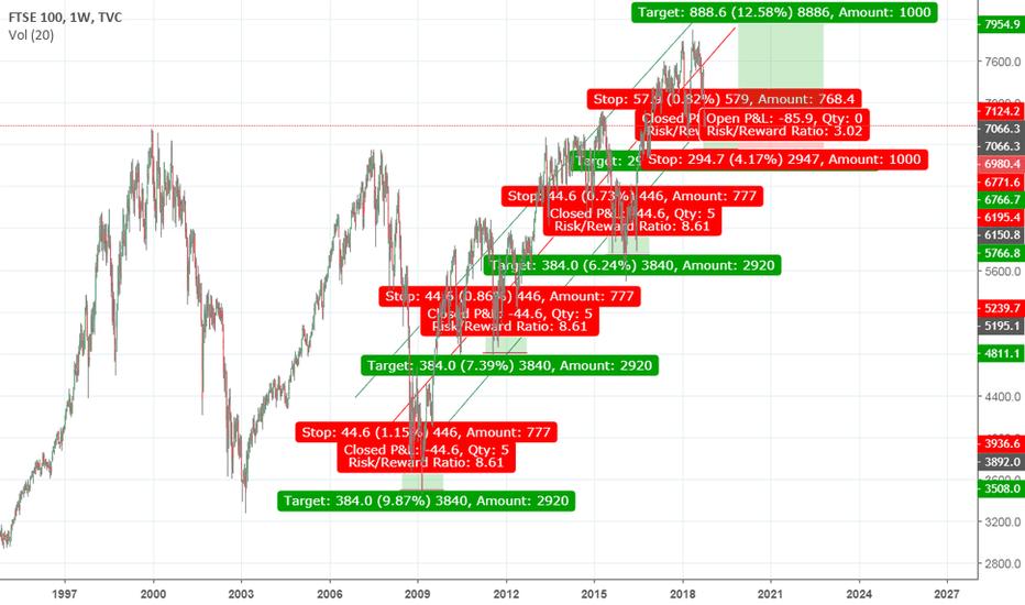 UKX: FTSE 100 Short Term drop to 6750. Long term climb to 10000