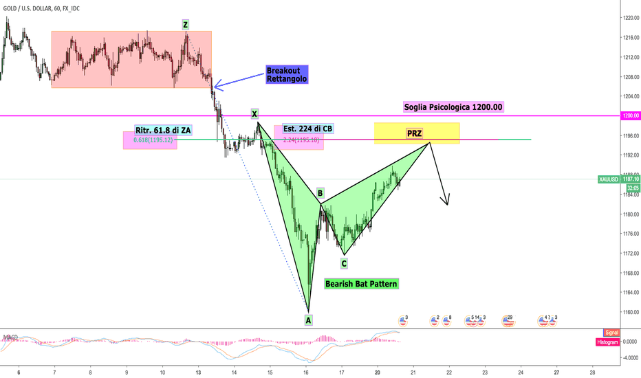 XAUUSD: XAUUSD: Bearish Bat Pattern in completamento
