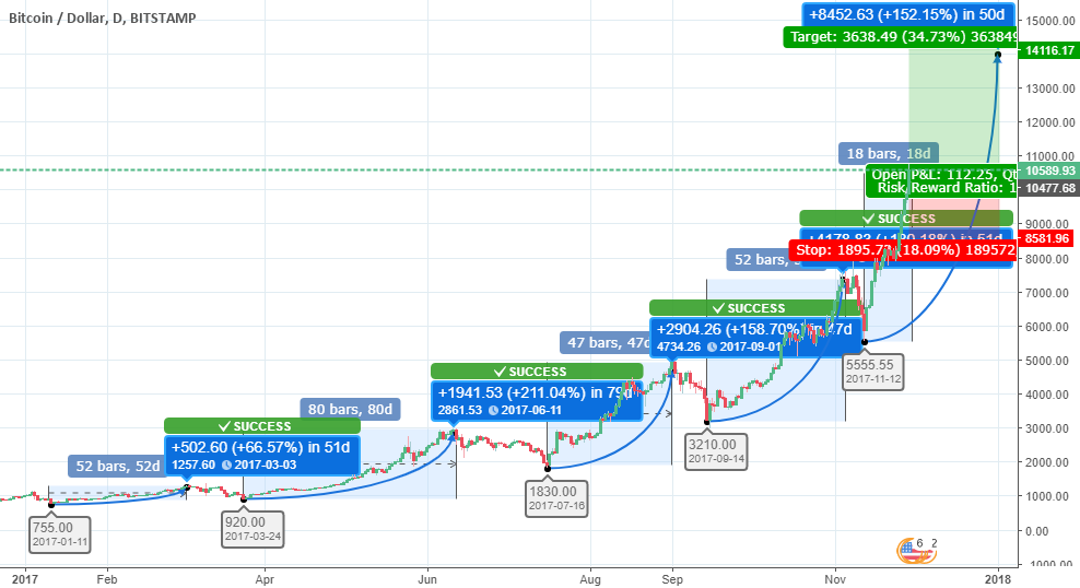 Bitcoin will reach $ 14,000 by mid-January 2018