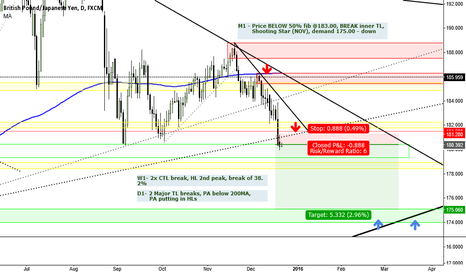 GBPJPY: ***GBPJPY SHORT SET UP*** Target 175.10