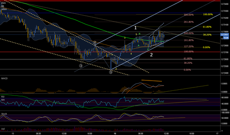 AUDUSD: wave 1 of wave 3 in progress !!!