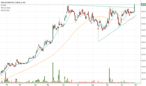 PPAP: #PPAP - Ascending Triangle Breakout